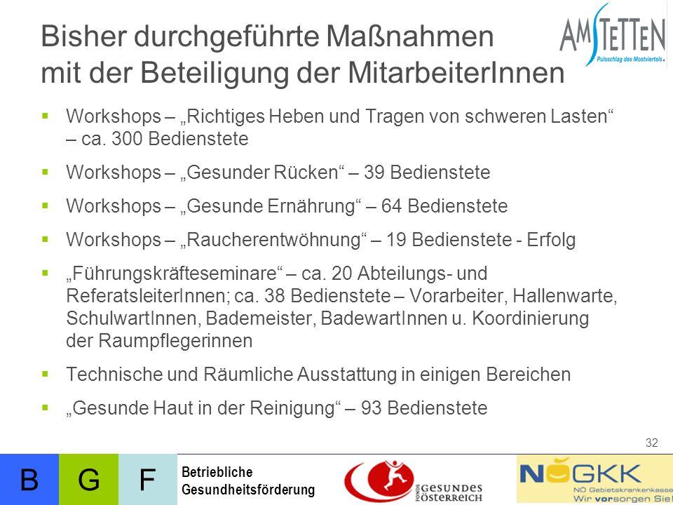 BFG Betriebliche Gesundheitsförderung 32 Bisher durchgeführte Maßnahmen mit der Beteiligung der MitarbeiterInnen Workshops – Richtiges Heben und Tragen von schweren Lasten – ca.