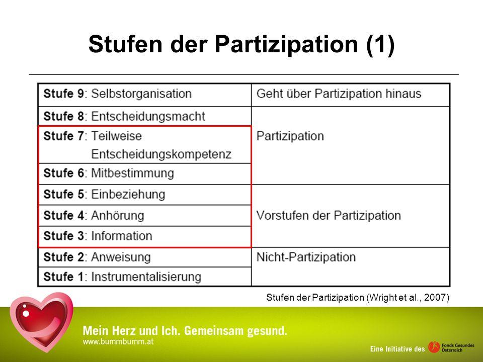 Setting Gemeinde – Bisherige Schritte Durchführung der Herz-Gesunden- Maßnahmen, Bereich seel.