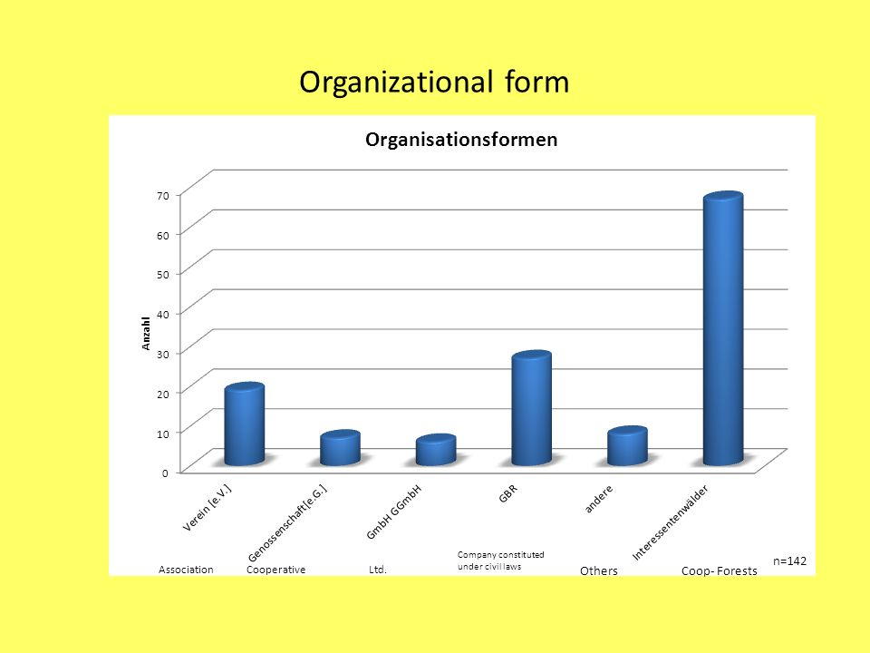 Organizational form AssociationCooperativeLtd.