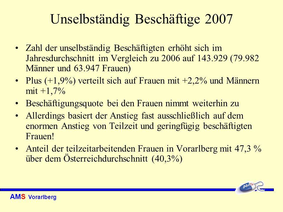 AMS Vorarlberg Vorgemerkte Arbeitslose 2007 Arbeitslosenquote verringerte sich im Vergleich zu 2006 von 6,2% auf 5,7% (Männer 5,1% und Frauen 6,4%) Zahl der Arbeitslosen verringerte sich gegenüber 2006 um -6,6% (Jahresdurchschnitt 8.646; 4.580 Männer und 4.366 Frauen) Für Vorarlberger Verhältnisse jedoch, langfristig gesehen, kontinuierliche Verschlechterung in Zusammenhang Arbeitslosigkeit Bei Wirtschaftsabschwächungen stiegen die Arbeitslosenzahlen in den letzten zwei Jahrzehnten stark an und verringern sich bei einer Erholung der Wirtschaft nicht im gleichen Ausmaß!
