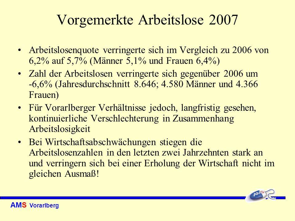 AMS Vorarlberg Vorgemerkte Arbeitslose 2007 Arbeitslosenquote verringerte sich im Vergleich zu 2006 von 6,2% auf 5,7% (Männer 5,1% und Frauen 6,4%) Za
