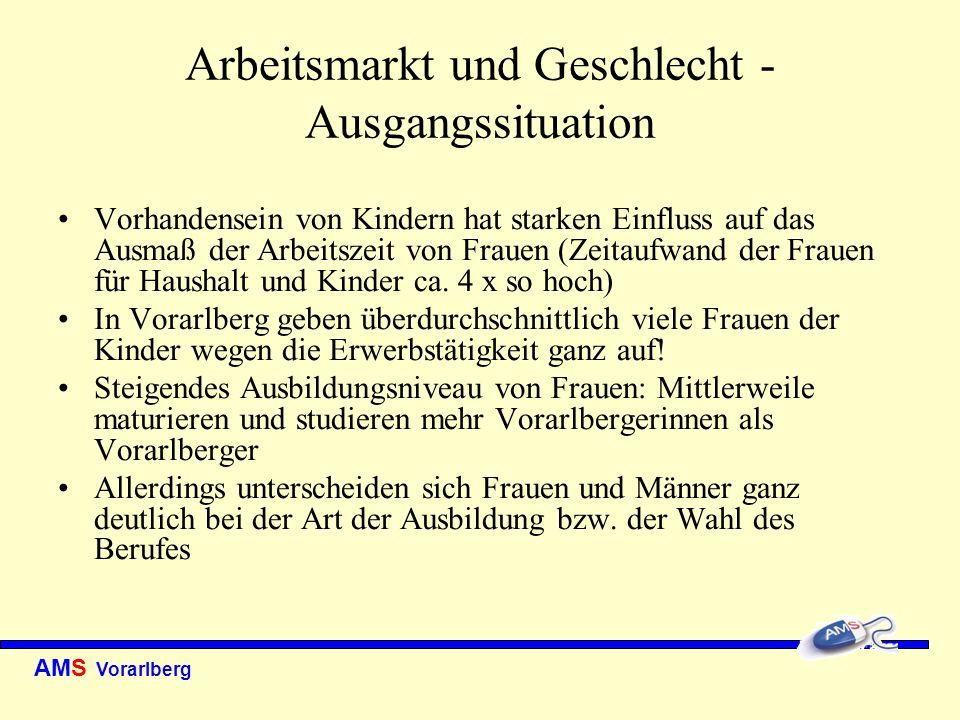 AMS Vorarlberg Arbeitsmarkt und Geschlecht - Ausgangssituation Arbeitsmarktteilung in sogenannte Frauen- und Männerberufe Frauen konzentrieren sich überdies auf weniger Branchen und Berufe als Männer Ca.
