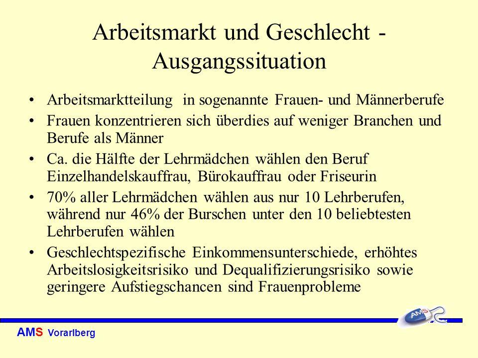AMS Vorarlberg Arbeitsmarkt und Geschlecht - Ausgangssituation Arbeitsmarktteilung in sogenannte Frauen- und Männerberufe Frauen konzentrieren sich üb