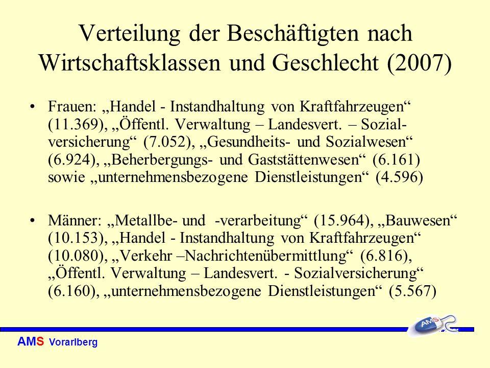 AMS Vorarlberg Verteilung der Beschäftigten nach Wirtschaftsklassen und Geschlecht (2007) Frauen: Handel - Instandhaltung von Kraftfahrzeugen (11.369)