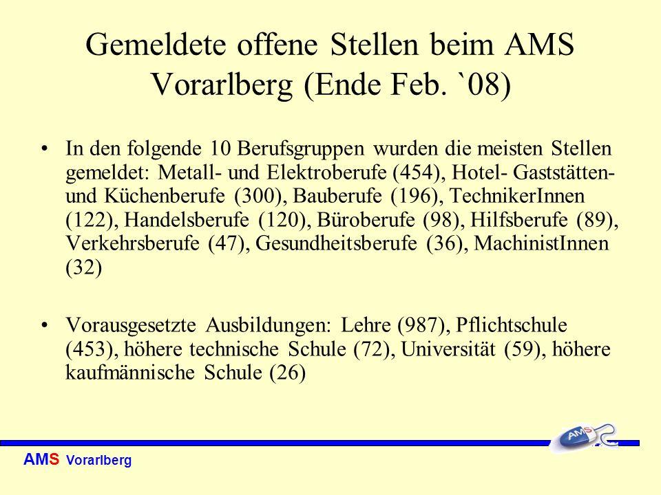 AMS Vorarlberg Abgänge in Arbeit nach Berufsgruppen (AMS Vorarlberg 2007) Hotel- Gaststätten- und Küchenberufe 5.071 (3.148 Frauen, 1.923 Männer) Hilfsberufe 2.409 (876 Frauen, 1.533 Männer) Büroberufe 1.946 (1.417 Frauen, 529 Männer) Bauberufe 1.761 (25 Frauen, 1.736 Männer) Handelsberufe 1.719 (1.277 Frauen, 442 Männer) Metall- und Elektroberufe 1.588 (67 Frauen, 1.521 Männer) Verkehrsberufe 726 (93 Frauen, 633 Männer) TechnikerInnen 469 (102 Frauen, 367 Männer)