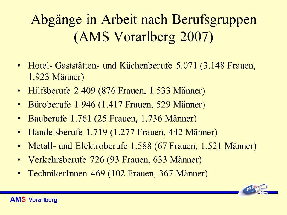 AMS Vorarlberg Abgänge in Arbeit nach Berufsgruppen (AMS Vorarlberg 2007) Hotel- Gaststätten- und Küchenberufe 5.071 (3.148 Frauen, 1.923 Männer) Hilf