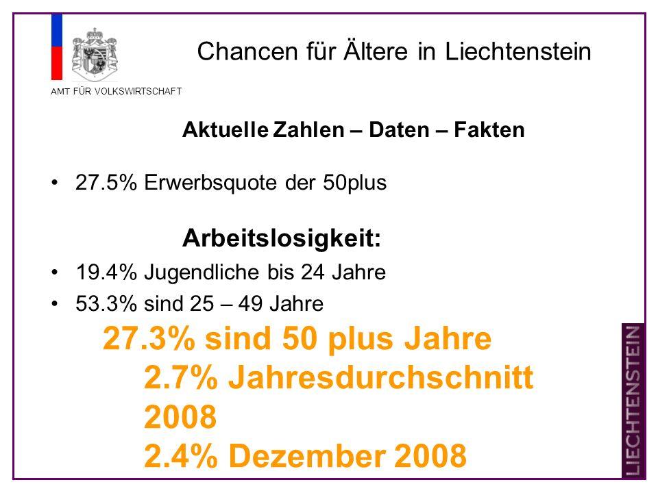 AMT FÜR VOLKSWIRTSCHAFT Chancen für Ältere in Liechtenstein Problemsituation Geringqualifizierte (siehe dazu auch AMOSA-Studie) Studie von Prof.