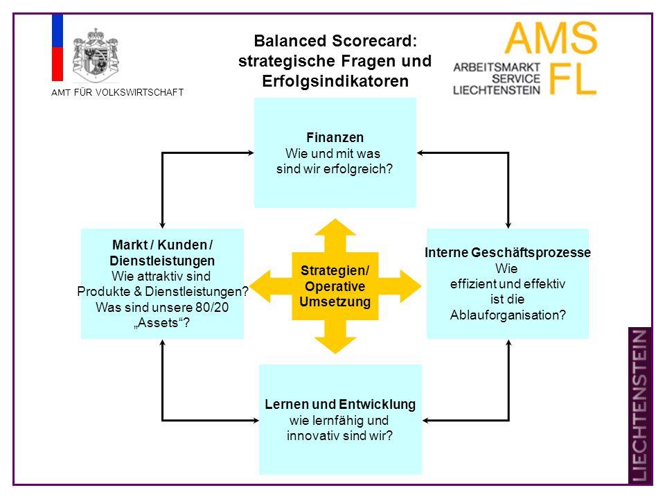 AMT FÜR VOLKSWIRTSCHAFT Strategien/ Operative Umsetzung Markt / Kunden / Dienstleistungen Wie attraktiv sind Produkte & Dienstleistungen.