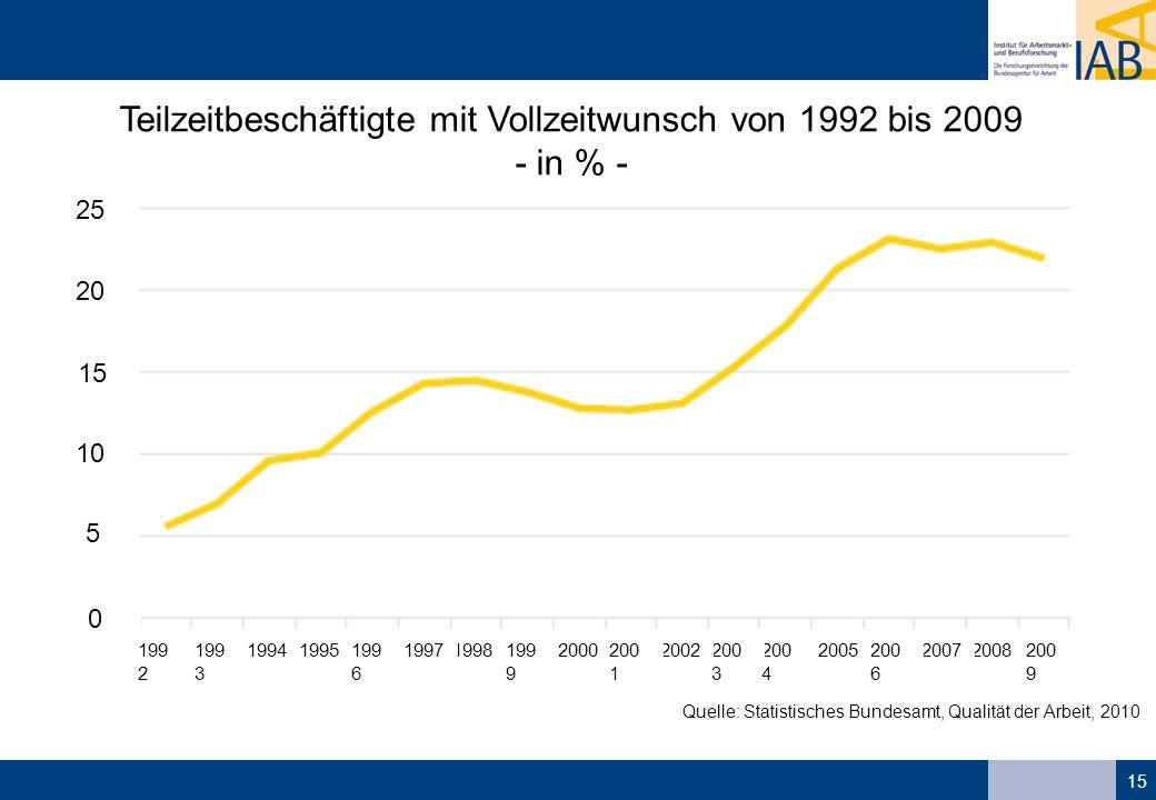 15 Quelle: Statistisches Bundesamt, Qualität der Arbeit, 2010 Teilzeitbeschäftigte mit Vollzeitwunsch von 1992 bis 2009 - in % - 25 0 5 10 15 20 199 2