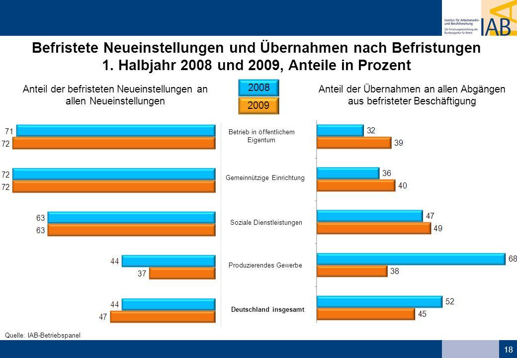 18 Betrieb in öffentlichem Eigentum Gemeinnützige Einrichtung Deutschland insgesamt Produzierendes Gewerbe Soziale Dienstleistungen Befristete Neueins