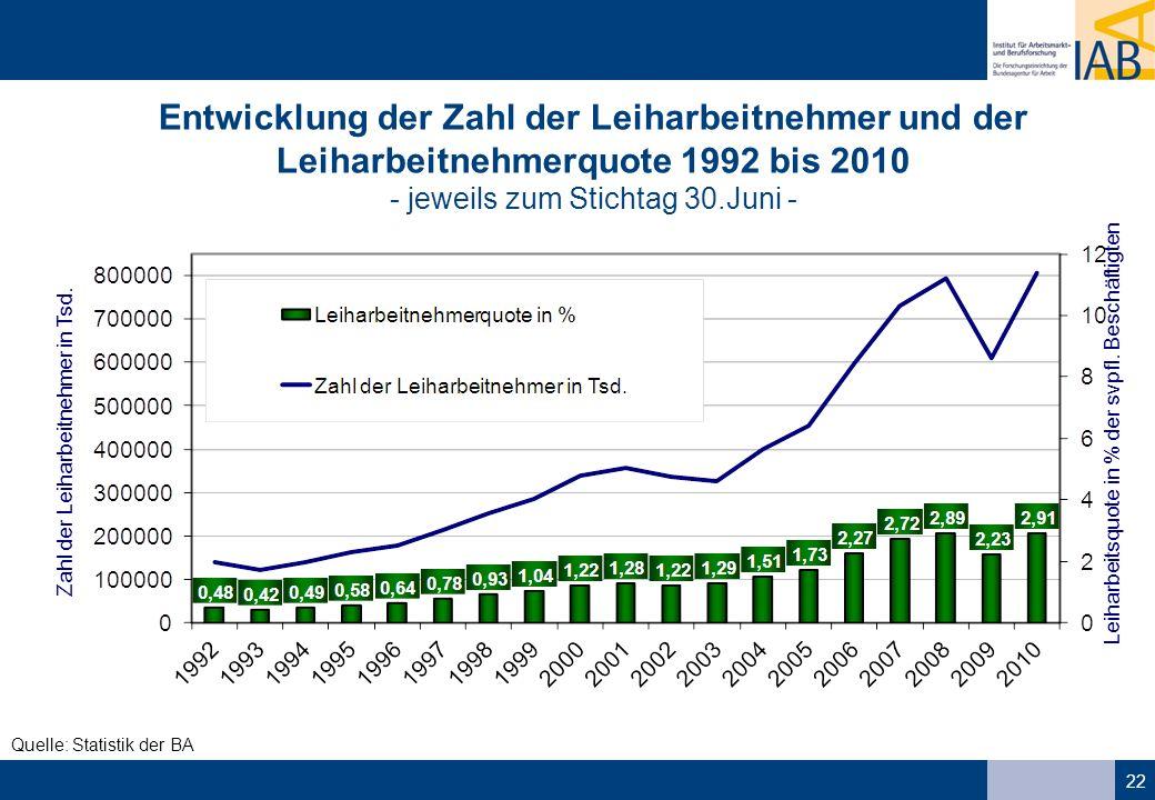 22 Quelle: Statistik der BA Leiharbeitsquote in % der svpfl. Beschäftigten Zahl der Leiharbeitnehmer in Tsd. Entwicklung der Zahl der Leiharbeitnehmer