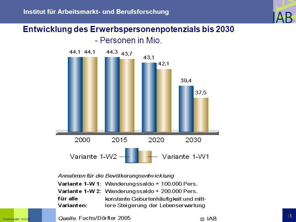 Institut für Arbeitsmarkt- und Berufsforschung 11 Friedrichshafen 18.03.09 11 Entwicklung des Erwerbspersonenpotenzials bis 2030 - Personen in Mio.