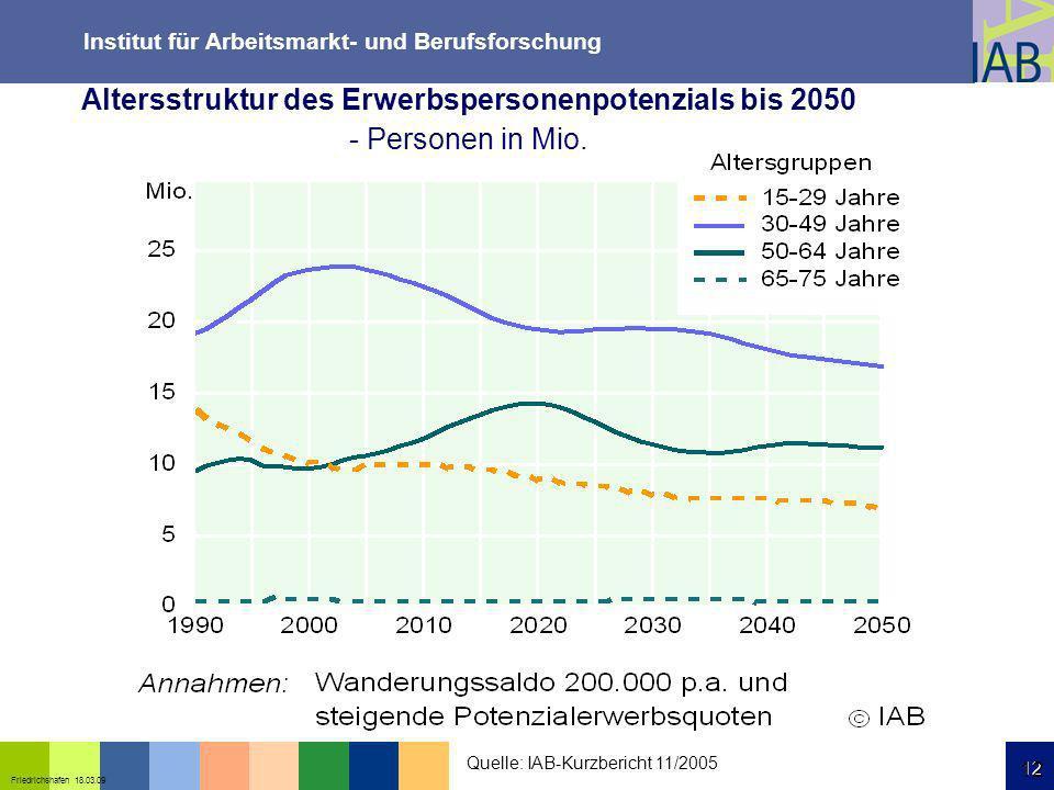 Institut für Arbeitsmarkt- und Berufsforschung 12 Friedrichshafen 18.03.09 12 Quelle: IAB-Kurzbericht 11/2005 Altersstruktur des Erwerbspersonenpotenz