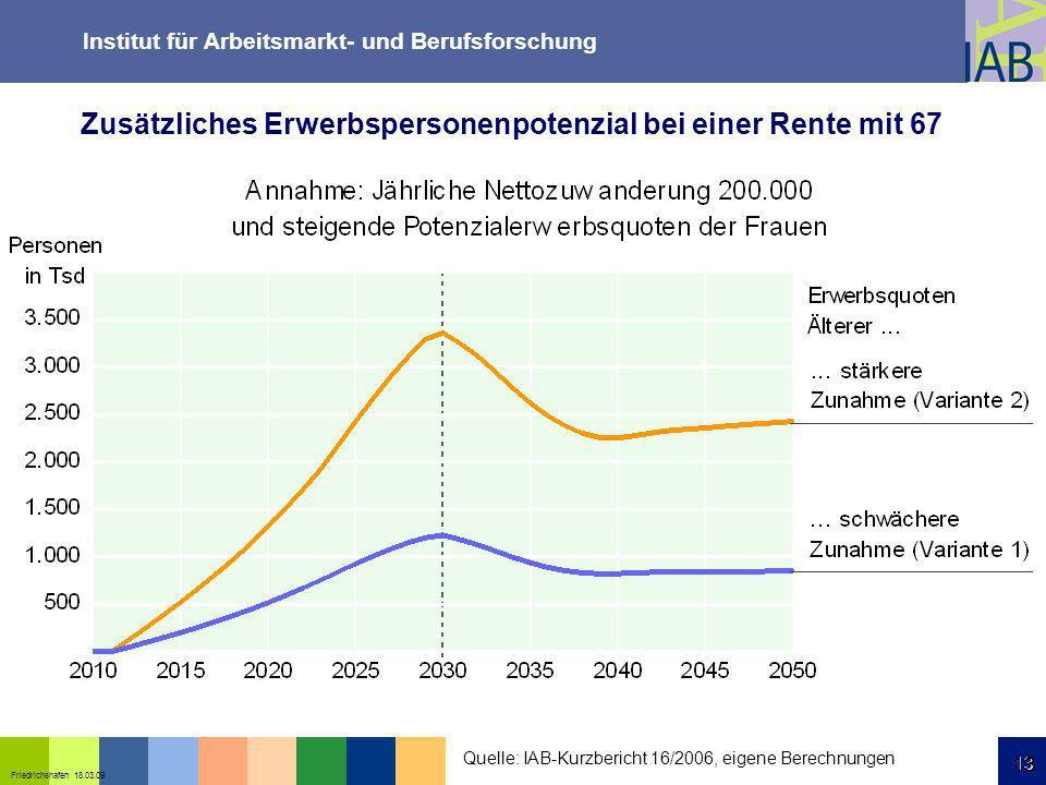 Institut für Arbeitsmarkt- und Berufsforschung 13 Friedrichshafen 18.03.09 13 Zusätzliches Erwerbspersonenpotenzial bei einer Rente mit 67 Quelle: IAB