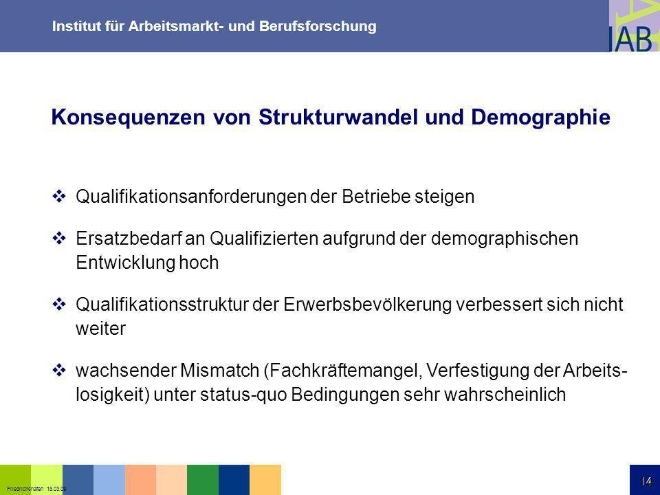 Institut für Arbeitsmarkt- und Berufsforschung 14 Friedrichshafen 18.03.09 14 Qualifikationsanforderungen der Betriebe steigen Ersatzbedarf an Qualifi