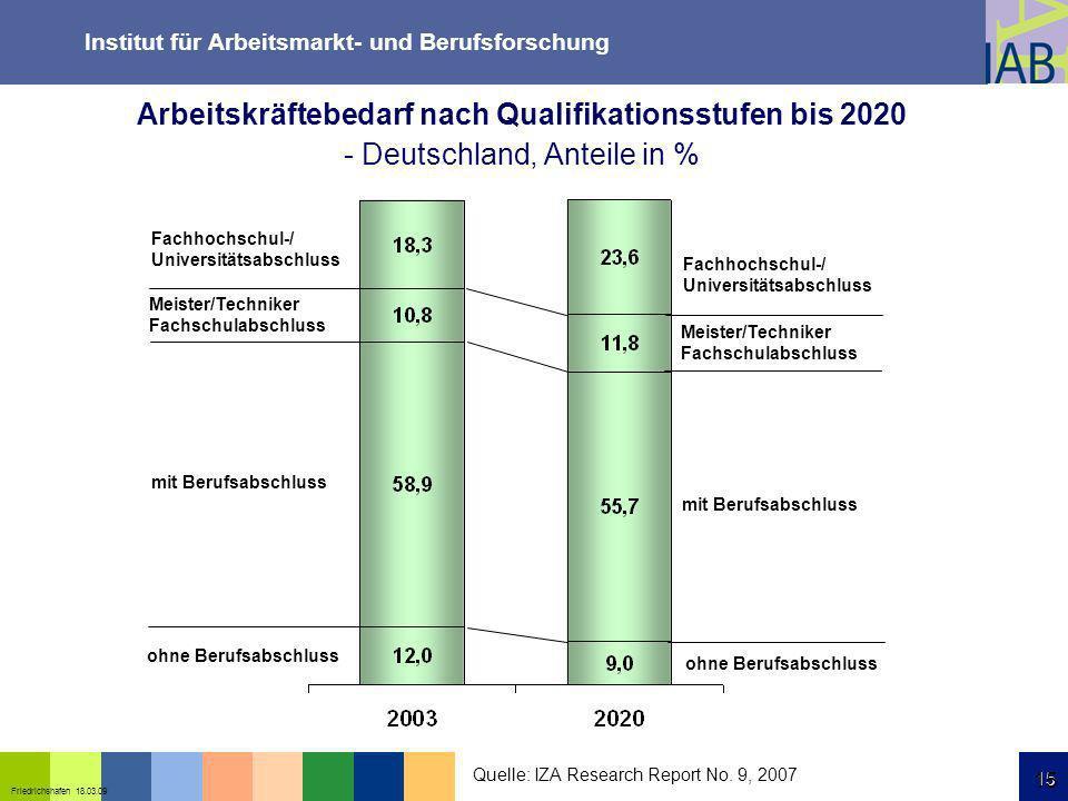 Institut für Arbeitsmarkt- und Berufsforschung 15 Friedrichshafen 18.03.09 15 Arbeitskräftebedarf nach Qualifikationsstufen bis 2020 - Deutschland, An