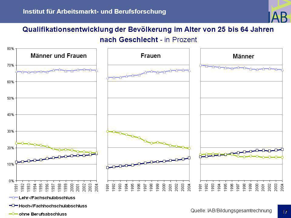 Institut für Arbeitsmarkt- und Berufsforschung 17 Friedrichshafen 18.03.09 17 Qualifikationsentwicklung der Bevölkerung im Alter von 25 bis 64 Jahren