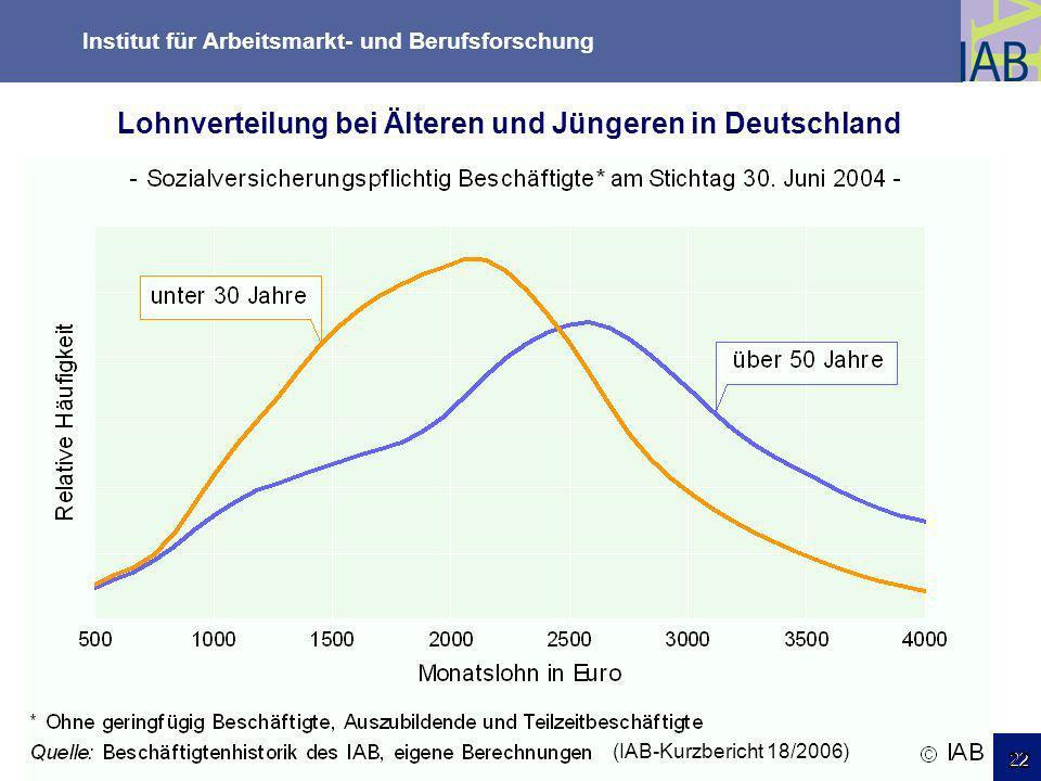 Institut für Arbeitsmarkt- und Berufsforschung 22 Friedrichshafen 18.03.09 22 (IAB-Kurzbericht 18/2006) Lohnverteilung bei Älteren und Jüngeren in Deu