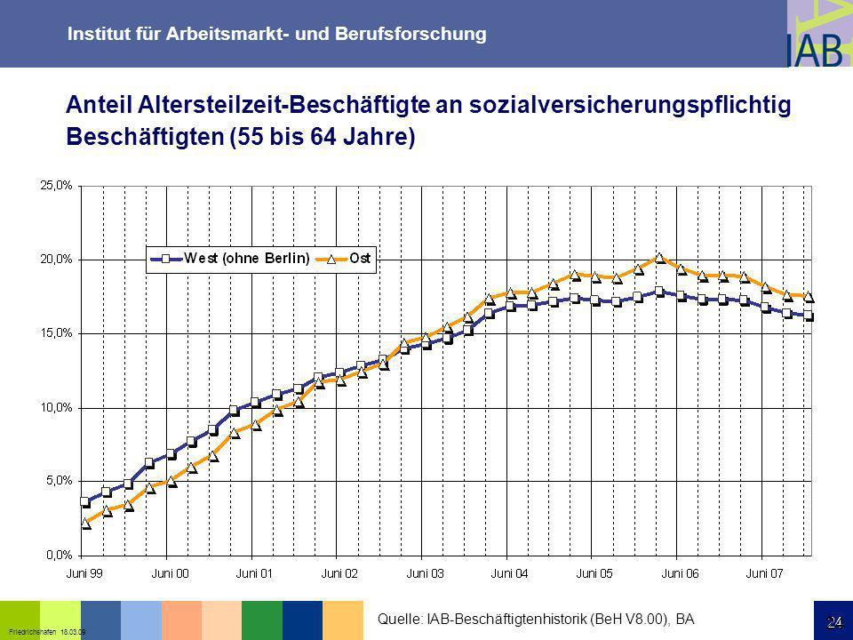 Institut für Arbeitsmarkt- und Berufsforschung 24 Friedrichshafen 18.03.09 24 Anteil Altersteilzeit-Beschäftigte an sozialversicherungspflichtig Besch