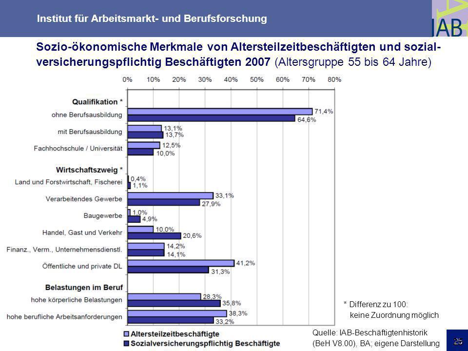 Institut für Arbeitsmarkt- und Berufsforschung 25 Friedrichshafen 18.03.09 25 * Differenz zu 100: keine Zuordnung möglich Quelle: IAB-Beschäftigtenhis