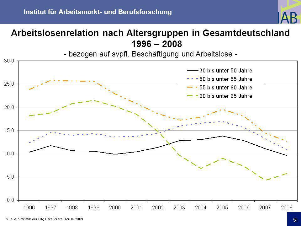 Institut für Arbeitsmarkt- und Berufsforschung 5 Friedrichshafen 18.03.09 5 Arbeitslosenrelation nach Altersgruppen in Gesamtdeutschland 1996 – 2008 -