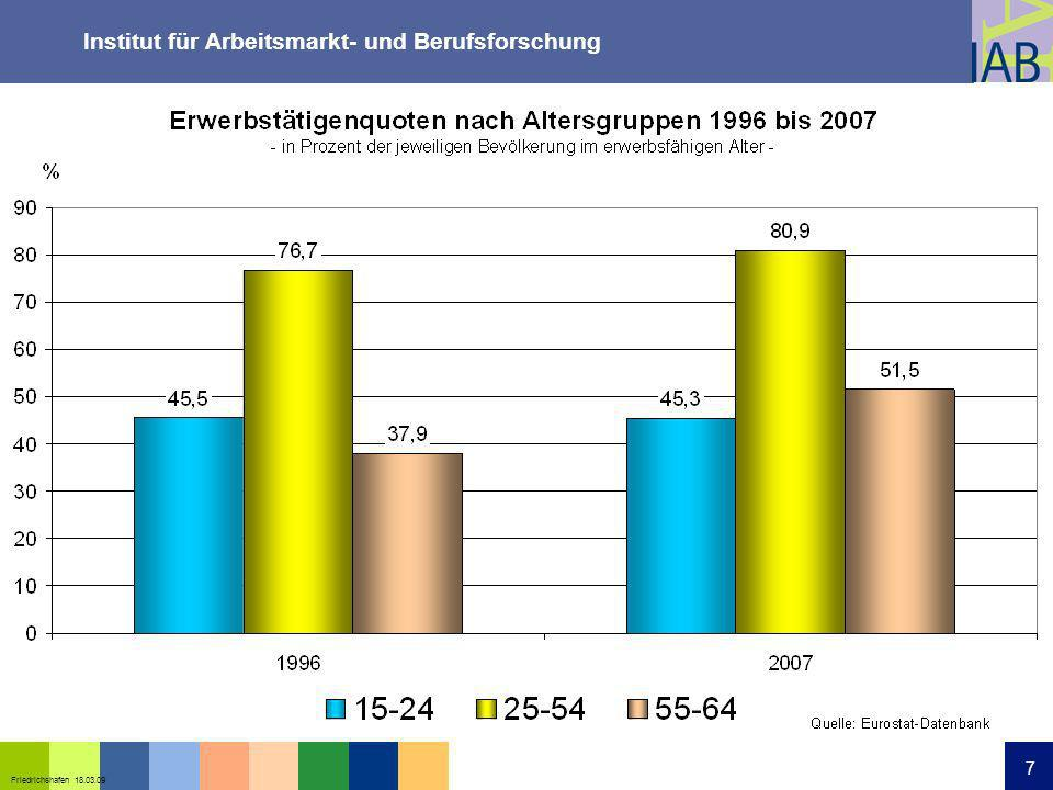Institut für Arbeitsmarkt- und Berufsforschung 18 Friedrichshafen 18.03.09 18 Determinanten der Beschäftigung älterer Arbeitnehmer und Arbeitnehmerinnen