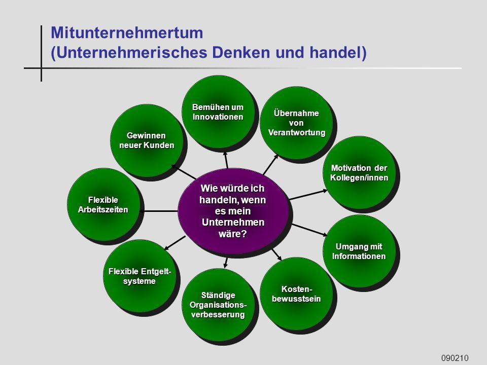 090210 Bemühen um Innovationen Innovationen StändigeOrganisations-verbesserungStändigeOrganisations-verbesserung Motivation der Kollegen/innen Kollege