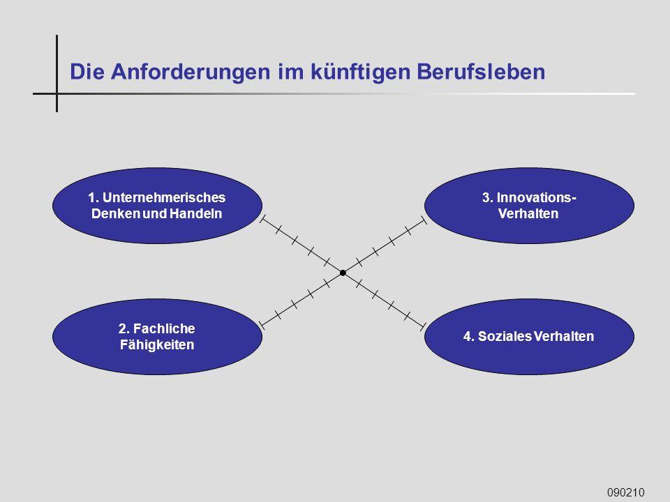 090210 Die Anforderungen im künftigen Berufsleben 1. Unternehmerisches Denken und Handeln 3. Innovations- Verhalten 2. Fachliche Fähigkeiten 4. Sozial