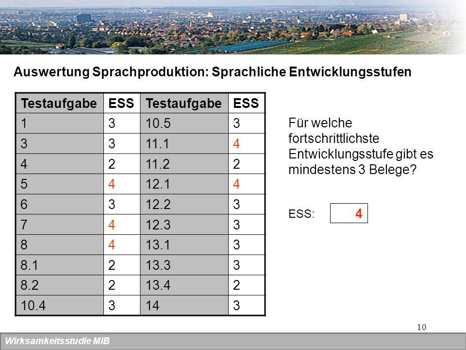 10 Auswertung Sprachproduktion: Sprachliche Entwicklungsstufen TestaufgabeESSTestaufgabeESS 1310.53 3311.14 4211.22 5412.14 6312.23 7412.33 8413.13 8.