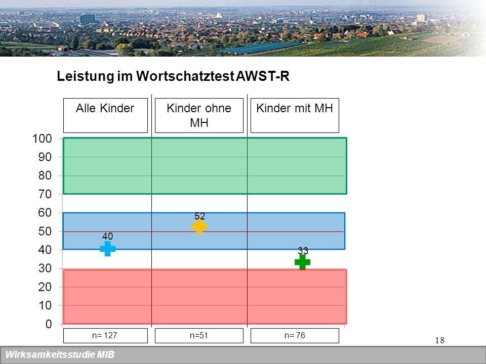 18 Wirksamkeitsstudie MIB Leistung im Wortschatztest AWST-R Alle KinderKinder ohne MH 40 52 Kinder mit MH 33 n= 127n=51n= 76