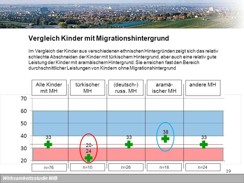 19 Wirksamkeitsstudie MIB Vergleich Kinder mit Migrationshintergrund Alle Kinder mit MH 33 türkischer MH (deutsch-) russ. MH aramä- ischer MH andere M