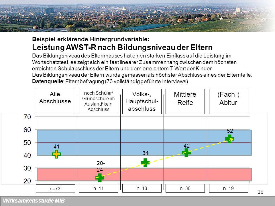 20 Wirksamkeitsstudie MIB Beispiel erklärende Hintergrundvariable: Leistung AWST-R nach Bildungsniveau der Eltern Alle Abschlüsse 20- 24 noch Schüler/