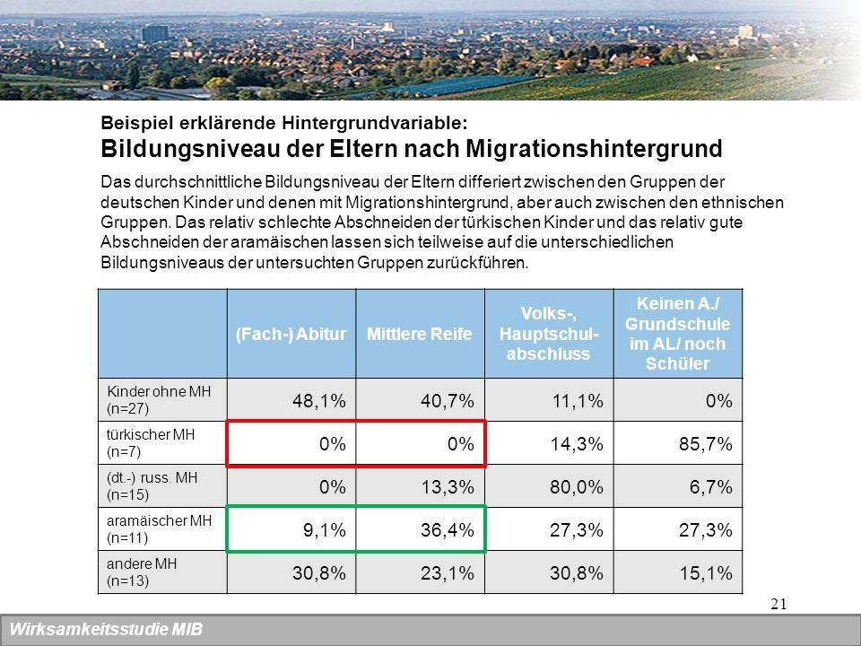 21 Wirksamkeitsstudie MIB (Fach-) AbiturMittlere Reife Volks-, Hauptschul- abschluss Keinen A./ Grundschule im AL/ noch Schüler Kinder ohne MH (n=27)