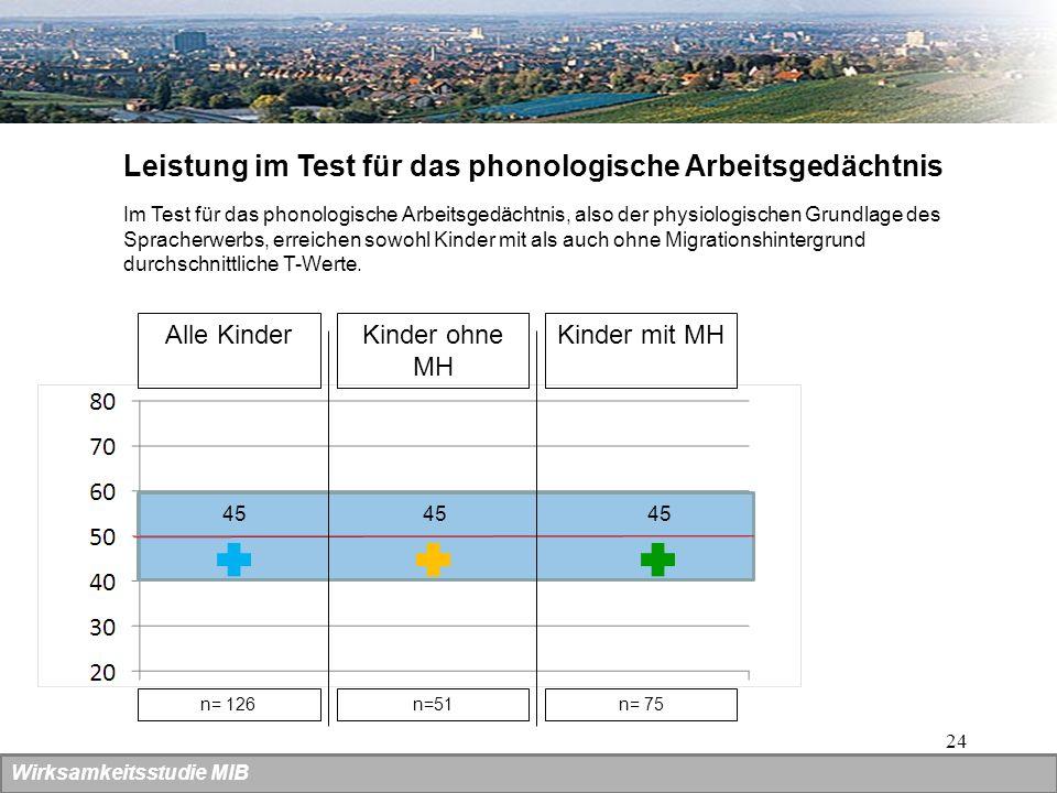 24 Wirksamkeitsstudie MIB Leistung im Test für das phonologische Arbeitsgedächtnis Alle KinderKinder ohne MH 45 Kinder mit MH 45 n= 126n=51n= 75 Im Te