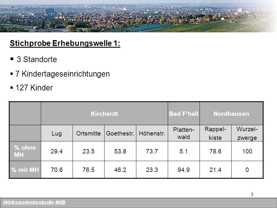 3 Stichprobe Erhebungswelle 1: 3 Standorte 7 Kindertageseinrichtungen 127 Kinder KirchardtBad FhallNordhausen LugOrtsmitteGoethestr.Höhenstr. Platten-
