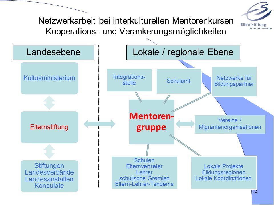 Netzwerkarbeit bei interkulturellen Mentorenkursen Kooperations- und Verankerungsmöglichkeiten 13 Mentoren -gruppe Schulamt Netzwerke für Bildungspart