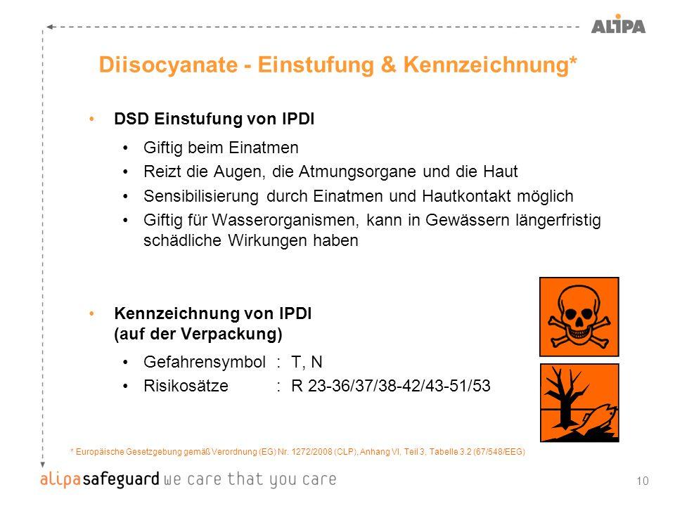 10 Diisocyanate - Einstufung & Kennzeichnung* DSD Einstufung von IPDI Giftig beim Einatmen Reizt die Augen, die Atmungsorgane und die Haut Sensibilisi