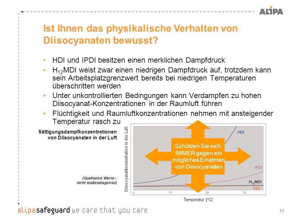 11 HDI und IPDI besitzen einen merklichen Dampfdruck H 12 MDI weist zwar einen niedrigen Dampfdruck auf, trotzdem kann sein Arbeitsplatzgrenzwert bere