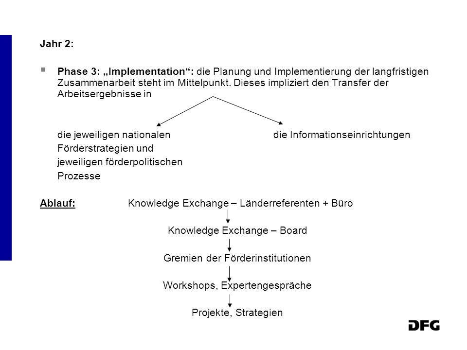 Jahr 2: Phase 3: Implementation: die Planung und Implementierung der langfristigen Zusammenarbeit steht im Mittelpunkt.