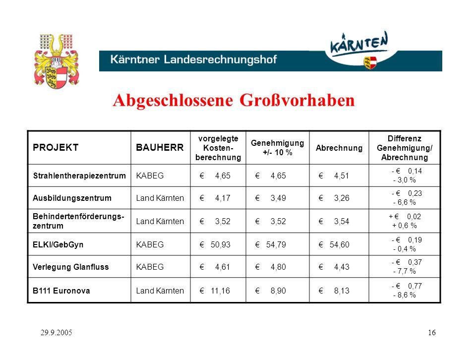 29.9.200516 Abgeschlossene Großvorhaben PROJEKTBAUHERR vorgelegte Kosten- berechnung Genehmigung +/- 10 % Abrechnung Differenz Genehmigung/ Abrechnung StrahlentherapiezentrumKABEG 4,65 4,51 - 0,14 - 3,0 % AusbildungszentrumLand Kärnten 4,17 3,49 3,26 - 0,23 - 6,6 % Behindertenförderungs- zentrum Land Kärnten 3,52 3,54 + 0,02 + 0,6 % ELKI/GebGynKABEG 50,93 54,79 54,60 - 0,19 - 0,4 % Verlegung GlanflussKABEG 4,61 4,80 4,43 - 0,37 - 7,7 % B111 EuronovaLand Kärnten 11,16 8,90 8,13 - 0,77 - 8,6 %
