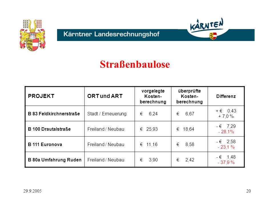 29.9.200520 Straßenbaulose PROJEKTORT und ART vorgelegte Kosten- berechnung überprüfte Kosten- berechnung Differenz B 83 FeldkirchnerstraßeStadt / Erneuerung 6,24 6,67 + 0,43 + 7,0 % B 100 DrautalstraßeFreiland / Neubau 25,93 18,64 - 7,29 - 28,1% B 111 EuronovaFreiland / Neubau 11,16 8,58 - 2,58 - 23,1 % B 80a Umfahrung RudenFreiland / Neubau 3,90 2,42 - 1,48 - 37,9 %