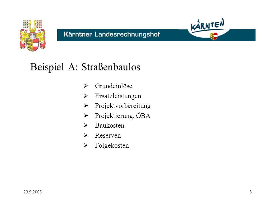 29.9.20058 Beispiel A: Straßenbaulos Grundeinlöse Ersatzleistungen Projektvorbereitung Projektierung, ÖBA Baukosten Reserven Folgekosten