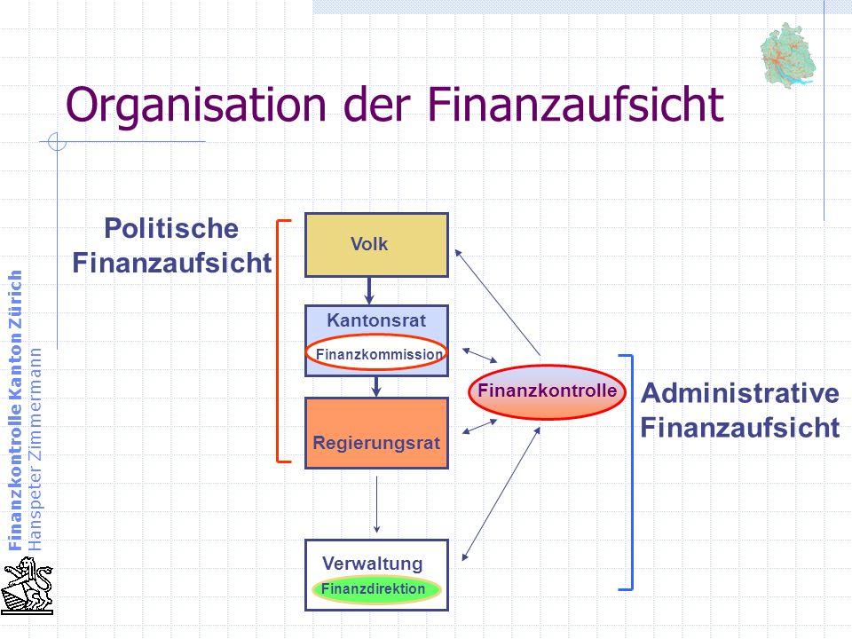 Finanzkontrolle Kanton Zürich Hanspeter Zimmermann Organisation der Finanzaufsicht Volk Kantonsrat Finanzkommission Regierungsrat Verwaltung Finanzdir