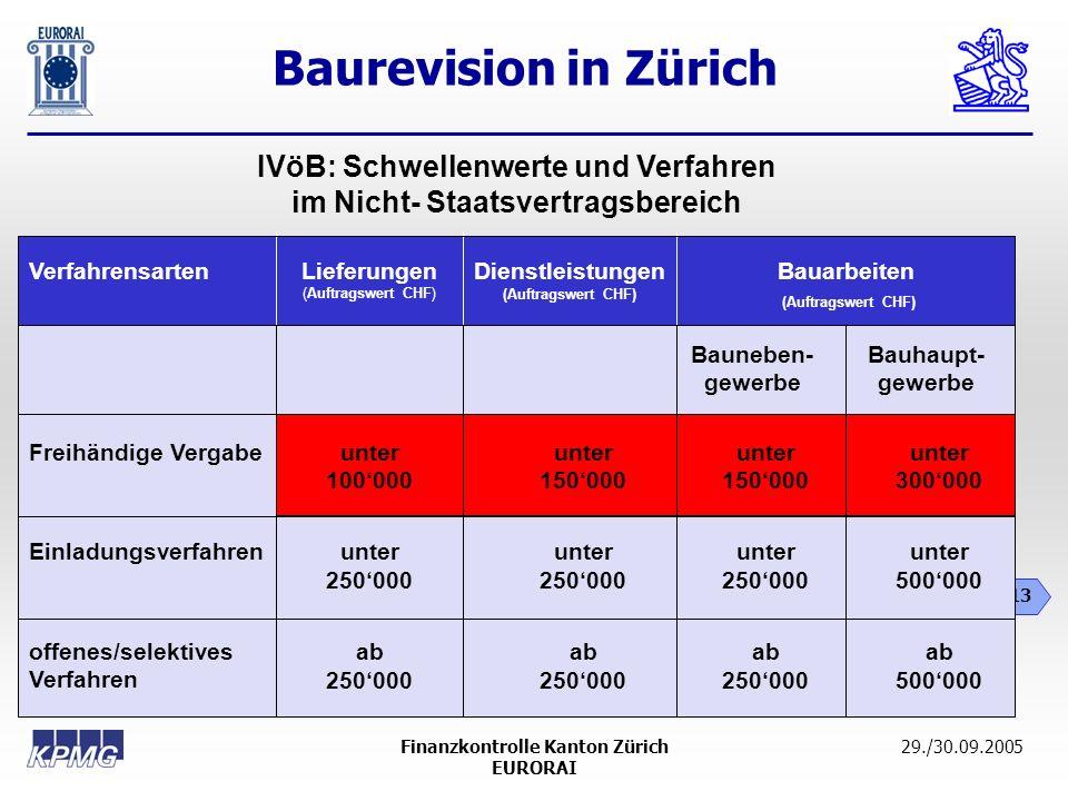 Baurevision in Zürich 13 29./30.09.2005Finanzkontrolle Kanton Zürich EURORAI Verfahrensarten Freihändige Vergabe Einladungsverfahren offenes/selektive