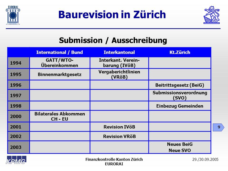 Baurevision in Zürich 9 29./30.09.2005Finanzkontrolle Kanton Zürich EURORAI International / BundInterkantonalKt.Zürich 1994 GATT/WTO- Übereinkommen In