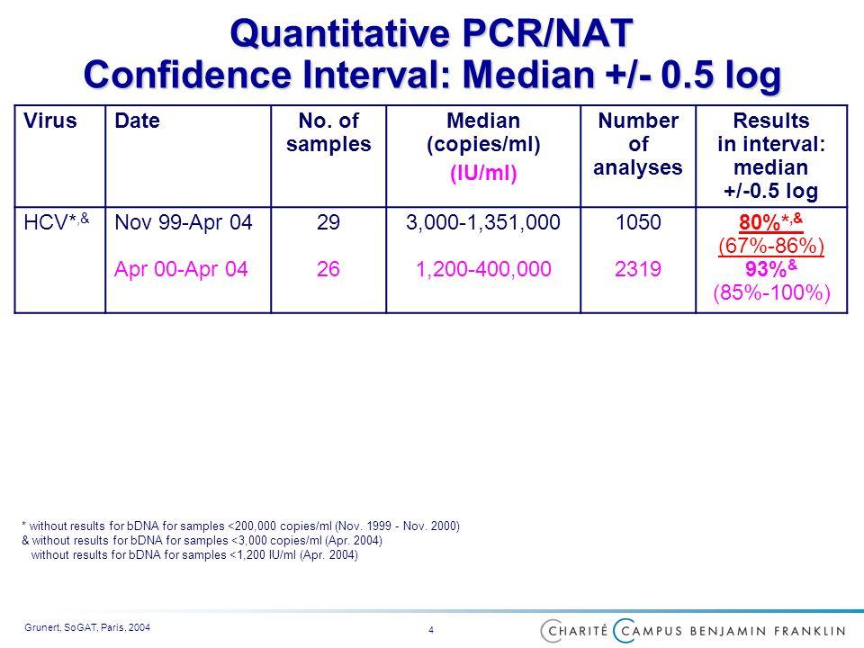 Grunert, SoGAT, Paris, 2004 4 Quantitative PCR/NAT Confidence Interval: Median +/- 0.5 log * without results for bDNA for samples <200,000 copies/ml (