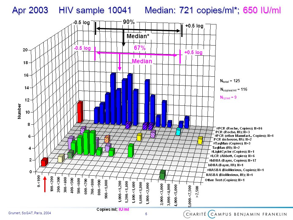 Grunert, SoGAT, Paris, 2004 5 Apr 2003 HIV sample 10041 Median: 721 copies/ml*; 650 IU/ml 67% +0.5 log -0.5 log Median 90% +0.5 log -0.5 log Median* N copies/ml = 116 N total = 125 N IU/ml = 9