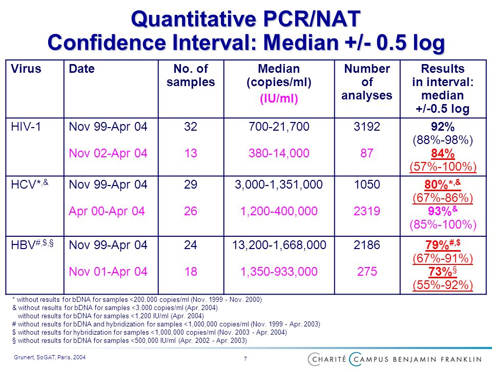 Grunert, SoGAT, Paris, 2004 7 Quantitative PCR/NAT Confidence Interval: Median +/- 0.5 log * without results for bDNA for samples <200,000 copies/ml (