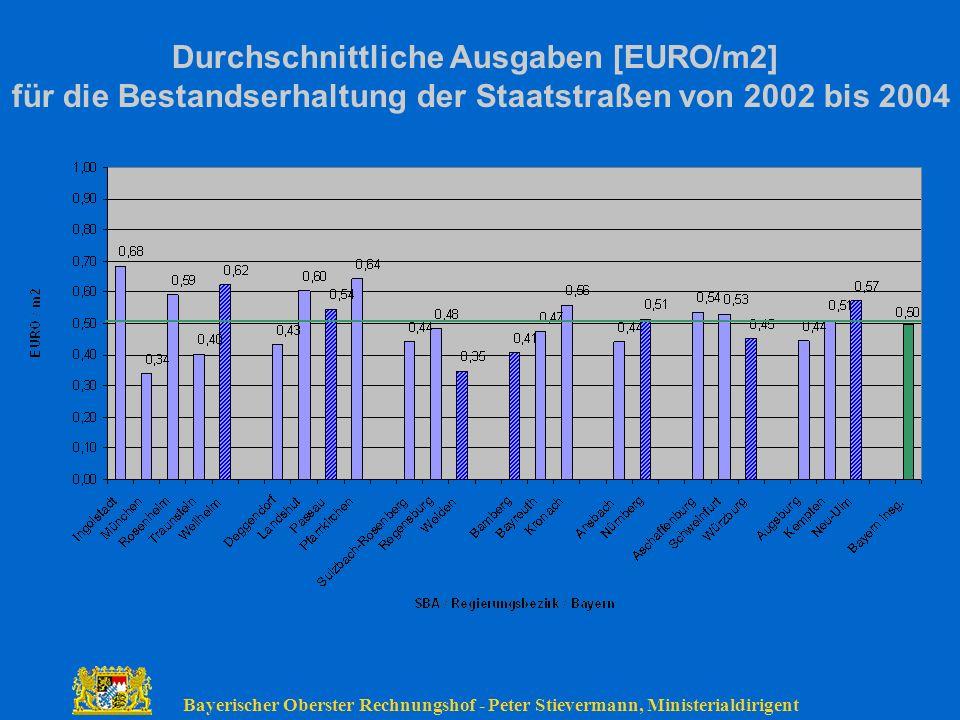 Bayerischer Oberster Rechnungshof - Peter Stievermann, Ministerialdirigent Durchschnittliche Ausgaben [EURO/m2] für die Bestandserhaltung der Staatstr