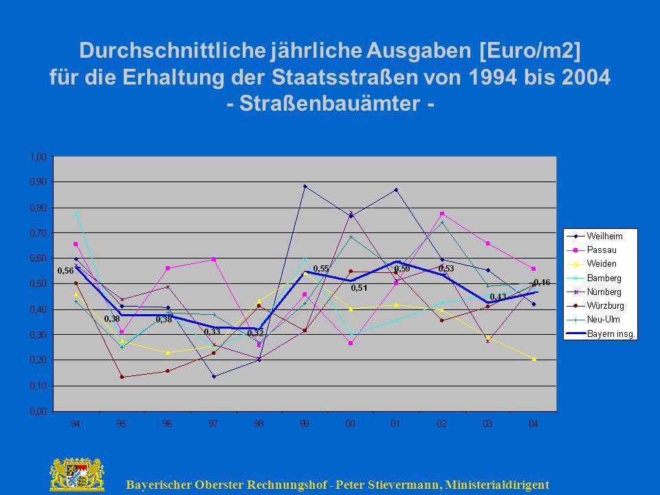 Durchschnittliche jährliche Ausgaben [Euro/m2] für die Erhaltung der Staatsstraßen von 1994 bis 2004 - Straßenbauämter -
